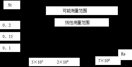 涡街流量计测量范围