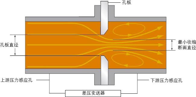 孔板流量计工作原理