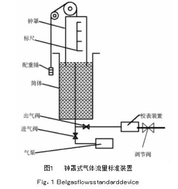 图1钟罩式气体流量标准装置