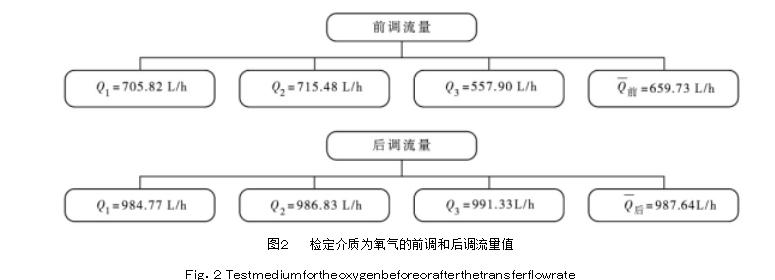 图2检定介质为氧气的前调和后调流量值  Fig.2 Testmediumfortheoxygenbeforeorafterthetransferflowrate