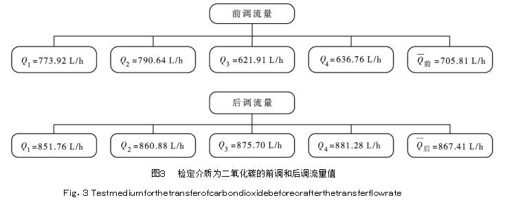 图3检定介质为二氧化碳的前调和后调流量值
