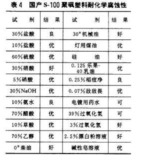 表4国产s-100聚砚塑料耐化学腐蚀性
