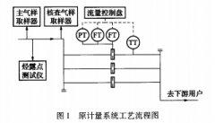 孔板流量计和超声波流量计在天然气计量