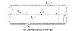 试论超声波流量计在天然气计量中的应用