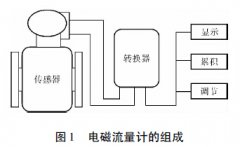 工业污水流量监测中流量计的选型