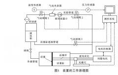 活塞式液体流量标准装置动力系统设计校