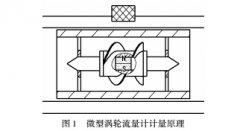 一种新型微型液体涡轮流量计的研制