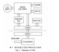 虚拟流量计系统的研制及应用