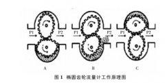 椭圆齿轮流量计应用研究