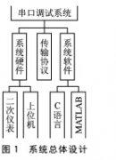 科氏流量计串口调试系统设计与应用