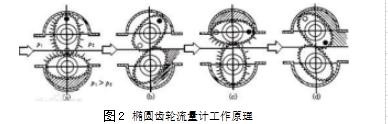 图2椭圆齿轮流量计工作原理