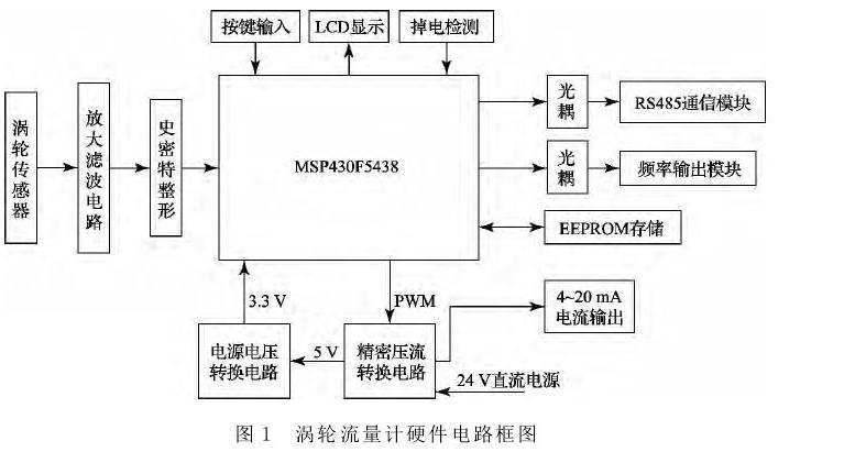 图1涡轮流量计硬件电路框图