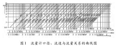 电磁流量计口径、流速与流量关系的曲线图