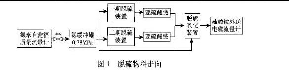 图1脱硫物料走向