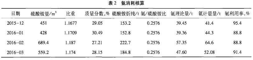 表2氨消耗核算