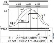 热式气体流量计厂家如何对温度进行补偿