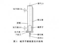 PVC生产用磁浮子翻板液位计改造选型