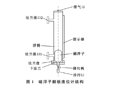 图1 磁浮子翻板液位计结构
