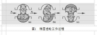 图1  椭圆齿轮工作过程