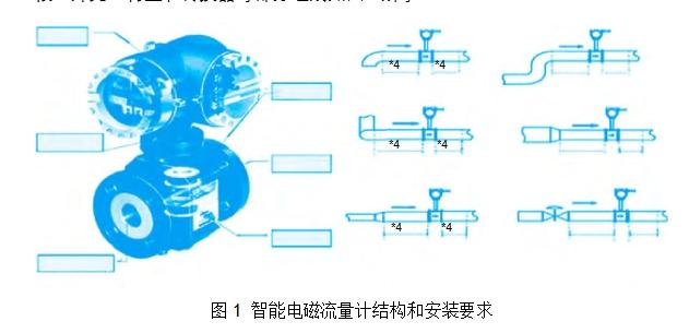 图1 智能电磁流量计结构和安装要求