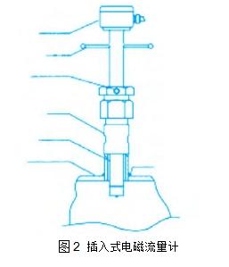 图2插入式电磁流量计