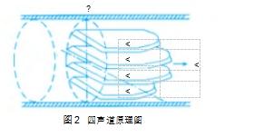 图2四声道原理图