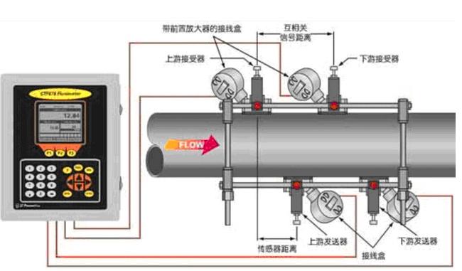 气体超声波流量计的工作原理及应用