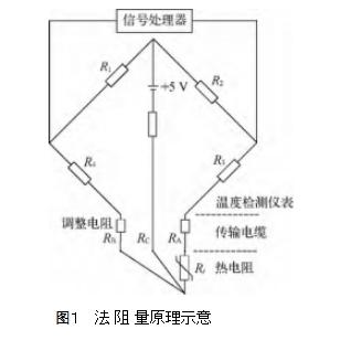 图1   法阻量原理示意
