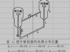 重油催化裂化提升管耐磨热电偶的应用与