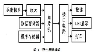 图 1  硬件原理框图