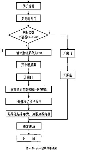 图 4  T0 的中断子程序框图