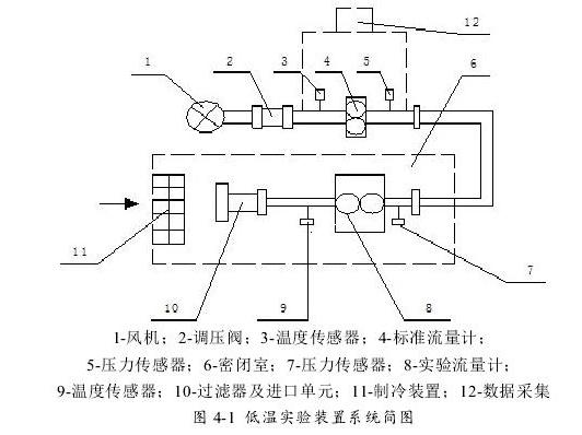 图4-1低温实验装置系统简图