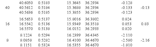 涡轮流量计在高温条件下的实验数据如表 4-1 所示。
