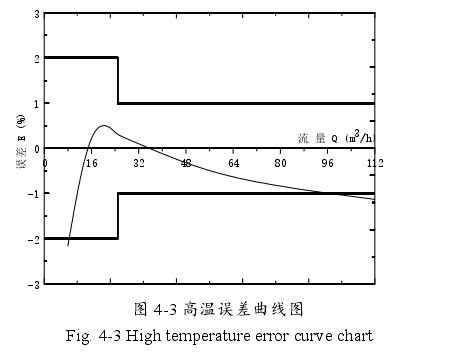 图 4-3 高温误差曲线图