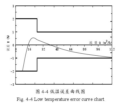 图 4-4 低温误差曲线图