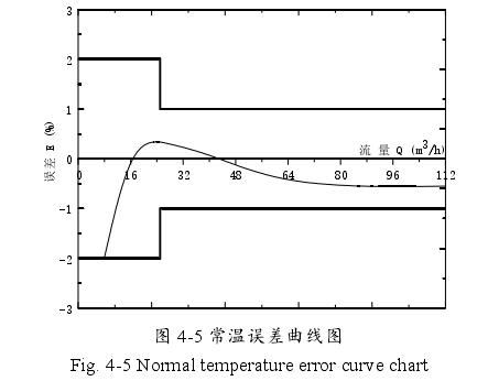 图 4-5 常温误差曲线图