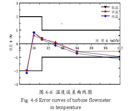 图 4-6 温度误差曲线图