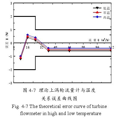图 4-7 理论上涡轮流量计与温度关系误差曲线图