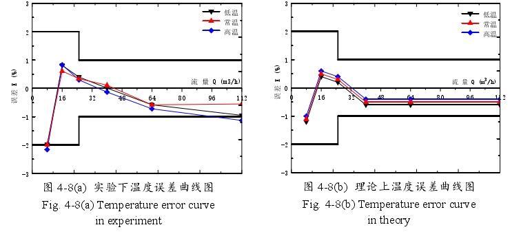 图 4-8(a) 实验下温度误差曲线图Fig. 4-8(a) Temperature error curvein experiment0 16 32 48 64 80 96 112-3-2-10123流 量 Q (m3/h)误差 E (%) 低温 常温 高温   图 4-8(b) 理论上温度误差曲线图Fig. 4-8(b) Temperature error curvein theory