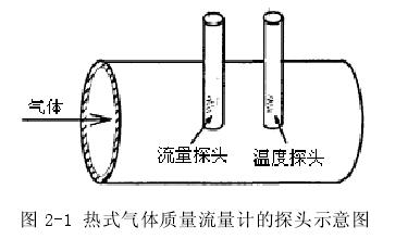 图 2-1 热式气体质量流量计的探头示意图