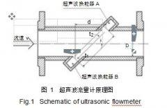 管段式超声波液体流量计|液体流量计分类