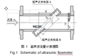图 1超声波流量计原理图