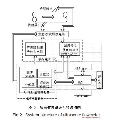 图 2超声波流量计系统结构图