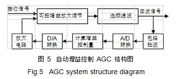 图 5自动增益控制 AGC 结构图