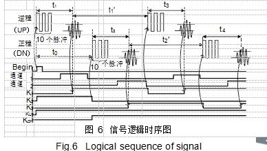 图 6信号逻辑时序图