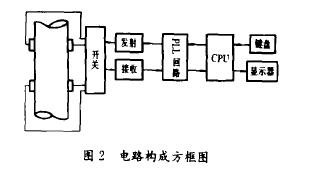 图2电路构成方框图