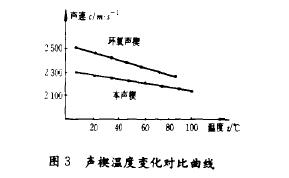 图3声楔温度变化对比曲线