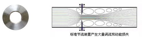 标准节流装置