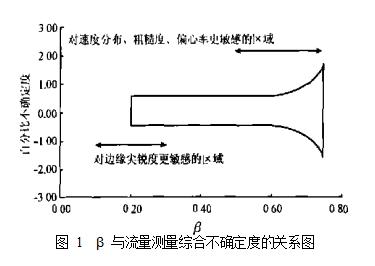 图 1  β 与流量测量综合不确定度的关系图