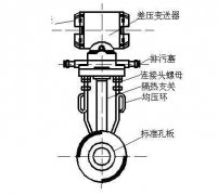 天然气管道标准孔板流量计计量误差的分
